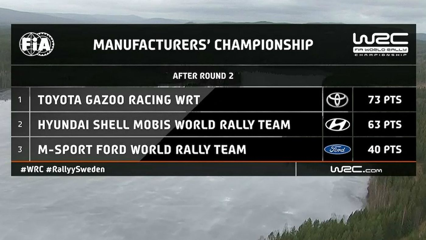 WRC  160220_WRCTV-Manufacturers-Sweden-2020_001_f05f3_frz_1400x788