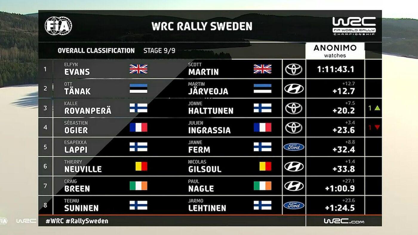 WRC  160220_WRCTV-Overalls-Sweden-2020_001_0820e_frz_1400x788