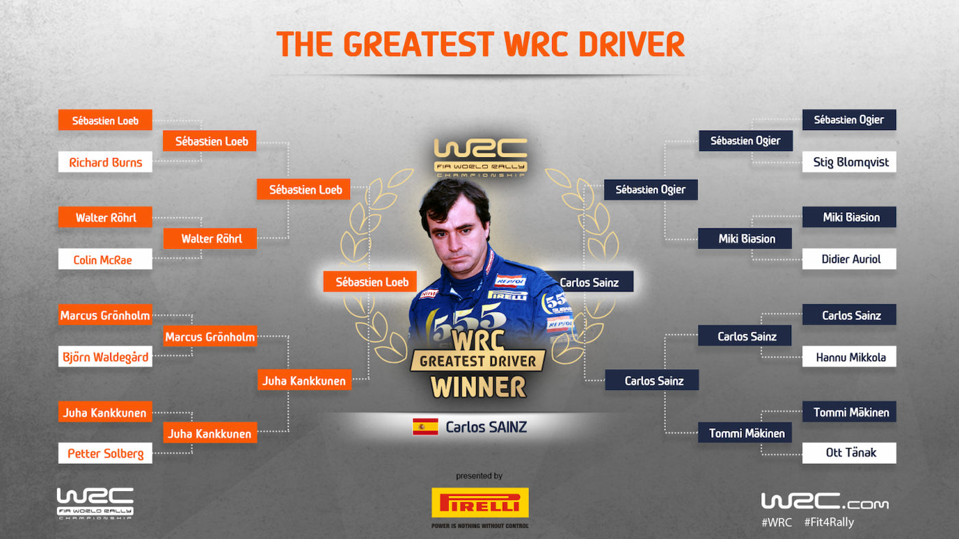 World Rally Championship: Temporada 2020 - Página 22 Greatest-Driver-Winner-Bracket_f27ee_frz_1400x788