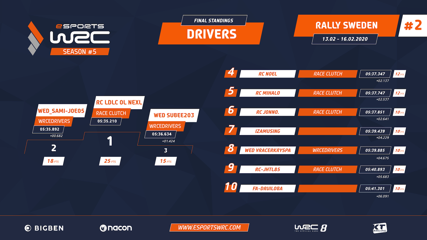 DRIVER STANDINGS