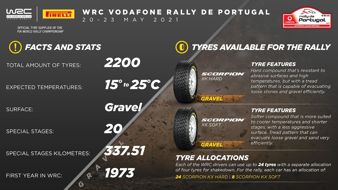 Rally Portugal 2021 tyres