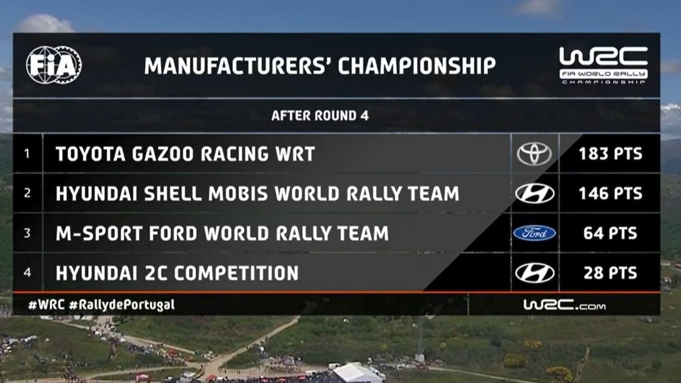 WRC official Manufactures' championship after Rally de Portugal